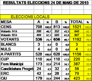 eleccions 24-m